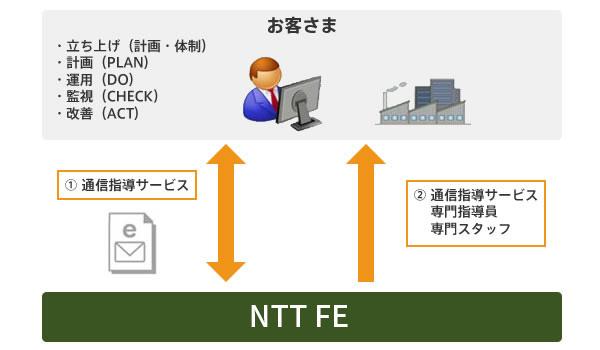 ISO22000コンサルティング(通信指導/訪問指導)サービス