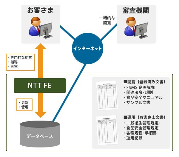ISO22000Web文書管理