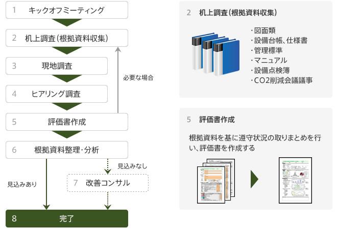 東京都環境確保条例 トップレベル事業所資格取得支援