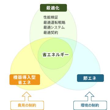各種省エネルギー手法の関わり