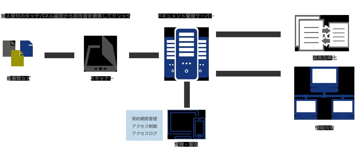 文書の電子化