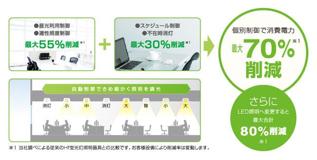 無線個別調光照明制御システム