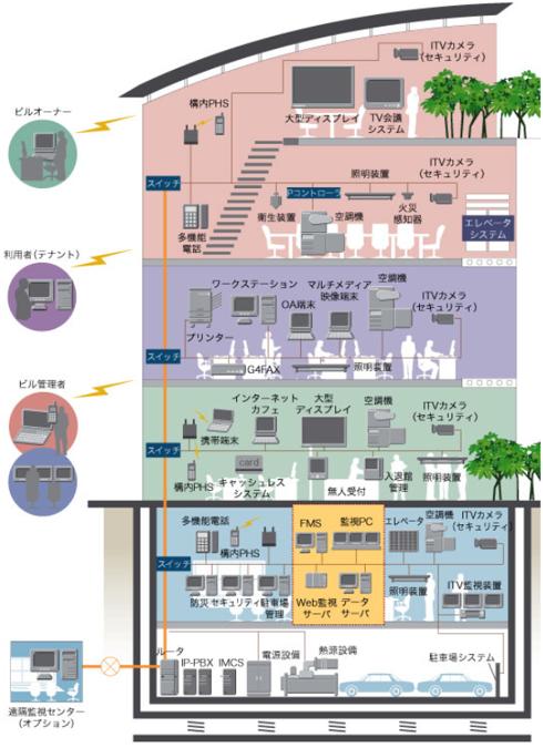 深川ギャザリアBAS(ビル中央監視装置)