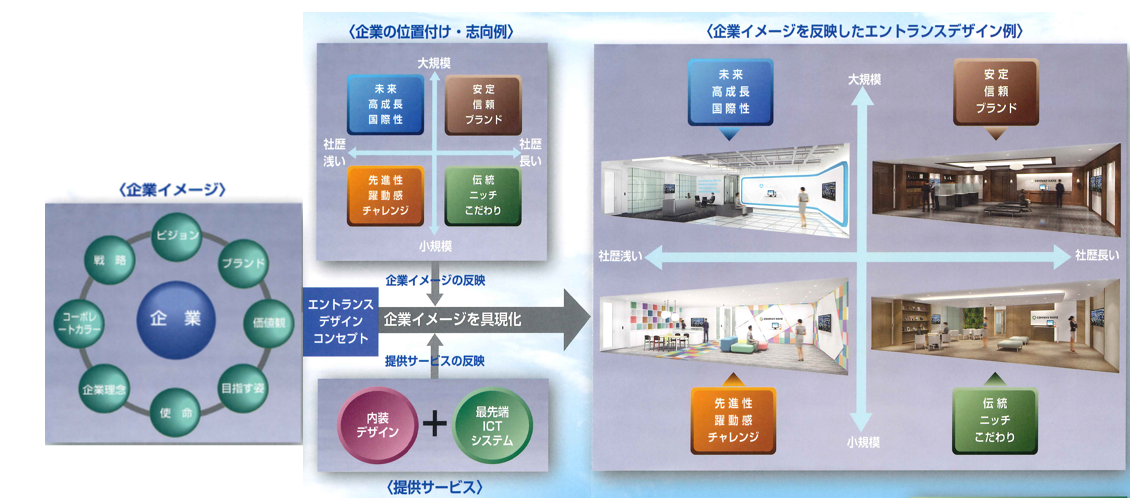 企業イメージを反映したエントランスデザイン例